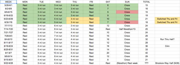 How I am doing so far. Green means I did it, yellow means I did it with some modifications, red means nope.